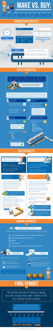 Infographic: Make vs Buy The Cost of Making a Conveyor